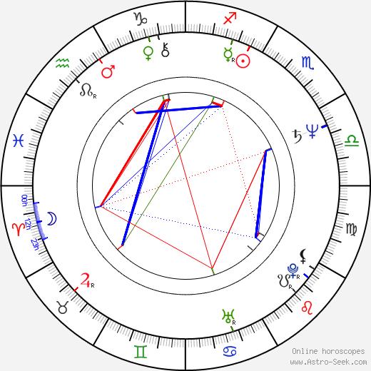 Jenny Tamburi birth chart, Jenny Tamburi astro natal horoscope, astrology