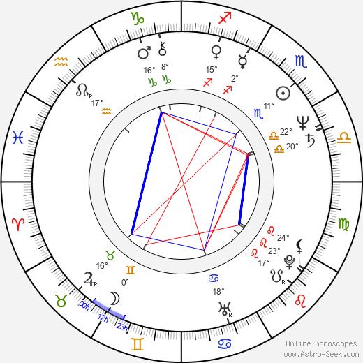 Jerzy Glybin birth chart, biography, wikipedia 2019, 2020