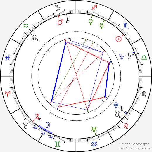 Jerzy Glybin astro natal birth chart, Jerzy Glybin horoscope, astrology