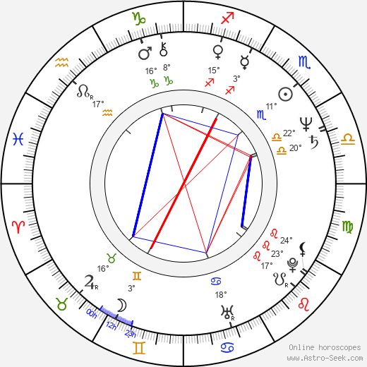 Jim Cummings birth chart, biography, wikipedia 2019, 2020