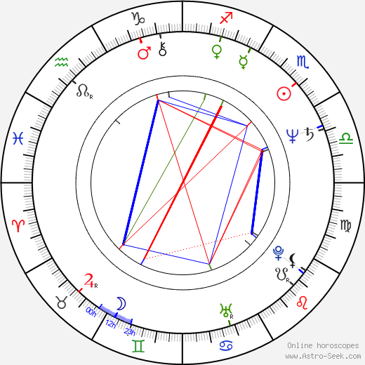 Jim Cummings astro natal birth chart, Jim Cummings horoscope, astrology