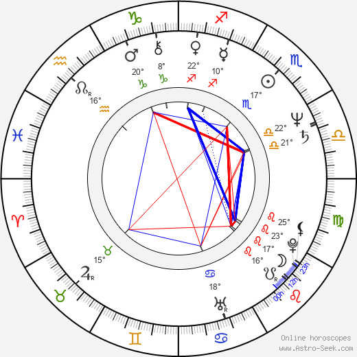 John Megna birth chart, biography, wikipedia 2018, 2019