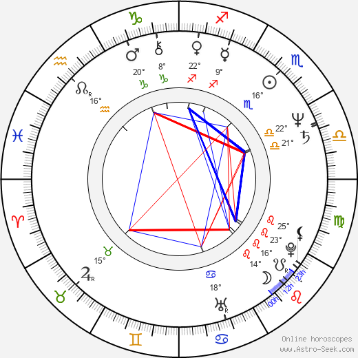 Jozef Krivička birth chart, biography, wikipedia 2019, 2020