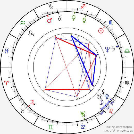 Jozef Krivička birth chart, Jozef Krivička astro natal horoscope, astrology