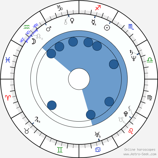 Laco Lučenič wikipedia, horoscope, astrology, instagram