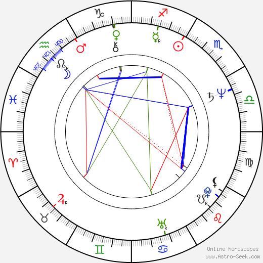 Laco Lučenič tema natale, oroscopo, Laco Lučenič oroscopi gratuiti, astrologia