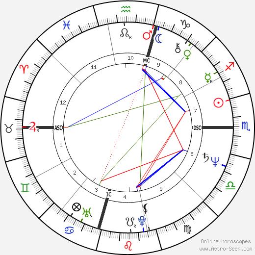 Lorna Luft tema natale, oroscopo, Lorna Luft oroscopi gratuiti, astrologia