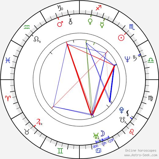 Ľubomír Paulovič astro natal birth chart, Ľubomír Paulovič horoscope, astrology