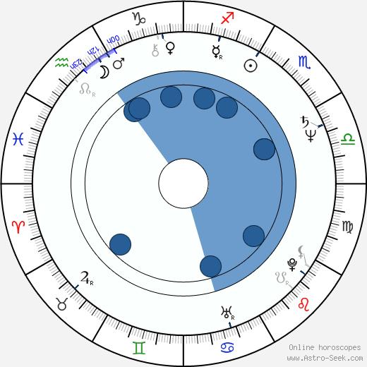 Lydie Polfer wikipedia, horoscope, astrology, instagram