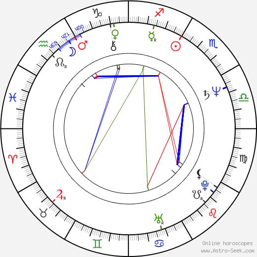 Lydie Polfer astro natal birth chart, Lydie Polfer horoscope, astrology