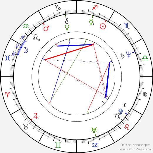 Machteld Ramoudt birth chart, Machteld Ramoudt astro natal horoscope, astrology