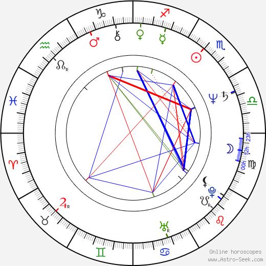 Mary Honeyball astro natal birth chart, Mary Honeyball horoscope, astrology