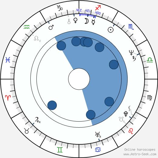 Mascha Gonska wikipedia, horoscope, astrology, instagram