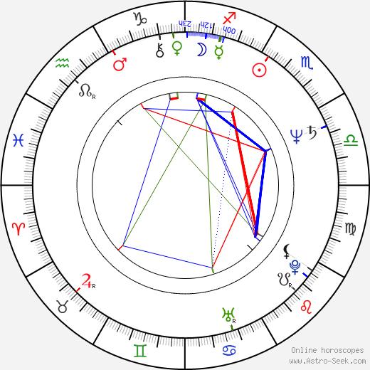 Mascha Gonska день рождения гороскоп, Mascha Gonska Натальная карта онлайн