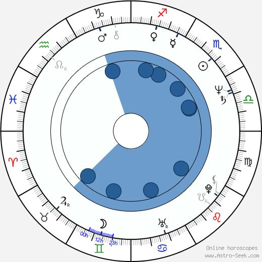 Michaela Klocová wikipedia, horoscope, astrology, instagram