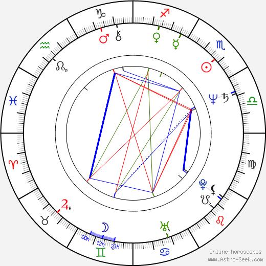 Michaela Klocová tema natale, oroscopo, Michaela Klocová oroscopi gratuiti, astrologia