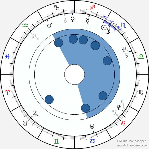 Miroslava Němcová wikipedia, horoscope, astrology, instagram