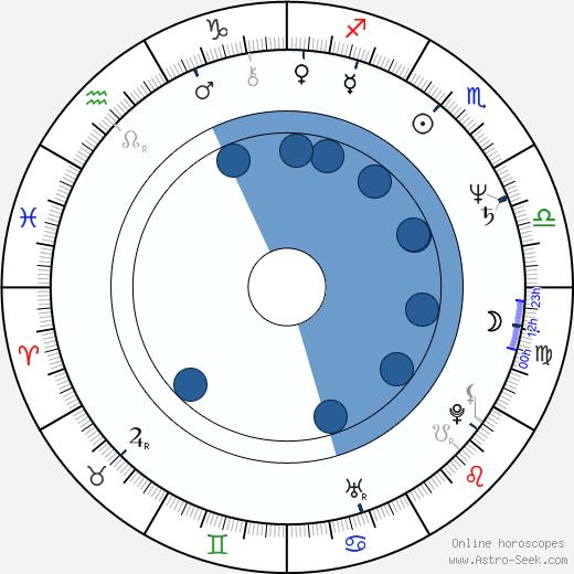 Miroslaw Konarowski wikipedia, horoscope, astrology, instagram