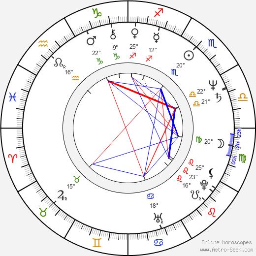Miroslaw Konarowski birth chart, biography, wikipedia 2020, 2021