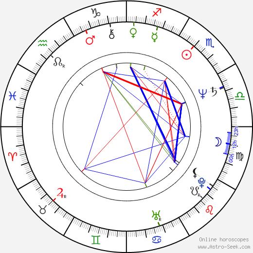 Miroslaw Konarowski birth chart, Miroslaw Konarowski astro natal horoscope, astrology