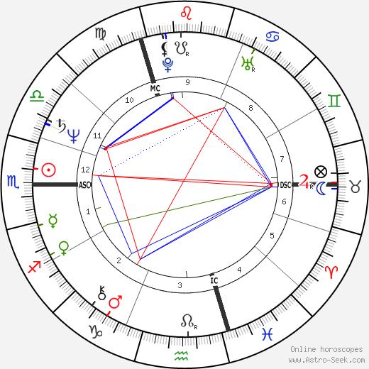 Patrick Haemers tema natale, oroscopo, Patrick Haemers oroscopi gratuiti, astrologia