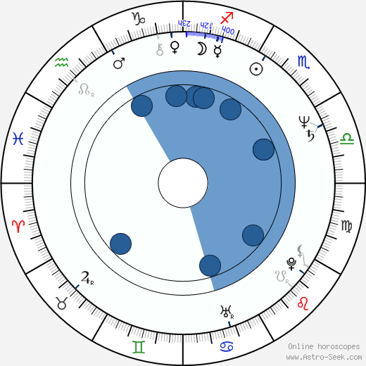 Petra Janů wikipedia, horoscope, astrology, instagram