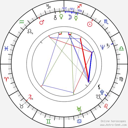Petra Janů tema natale, oroscopo, Petra Janů oroscopi gratuiti, astrologia