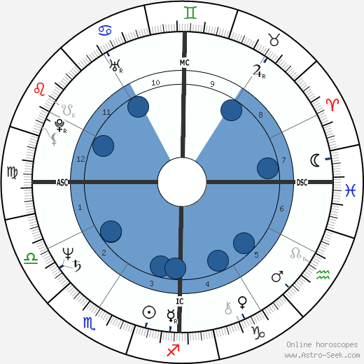 Philip Cousineau wikipedia, horoscope, astrology, instagram