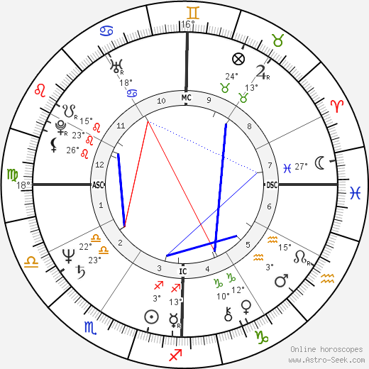 Philip Cousineau birth chart, biography, wikipedia 2019, 2020