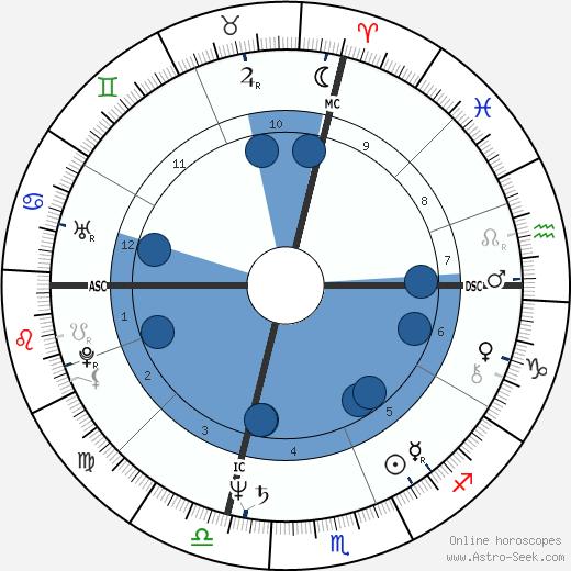 Playboy Buddy Rose wikipedia, horoscope, astrology, instagram