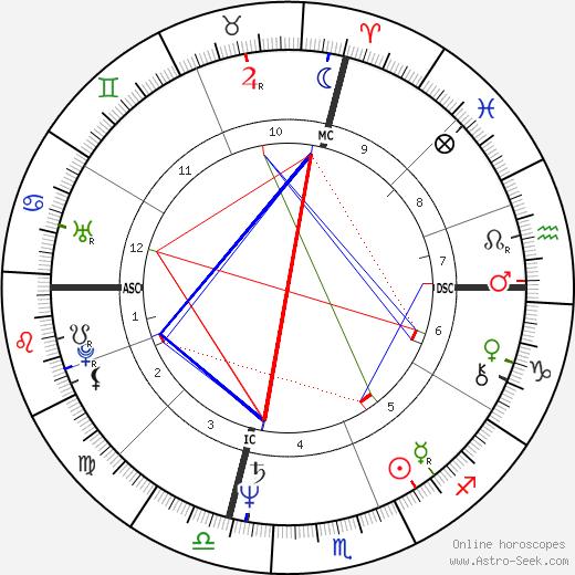 Playboy Buddy Rose astro natal birth chart, Playboy Buddy Rose horoscope, astrology