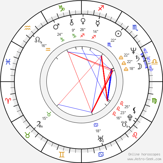 Ray Sharkey birth chart, biography, wikipedia 2018, 2019