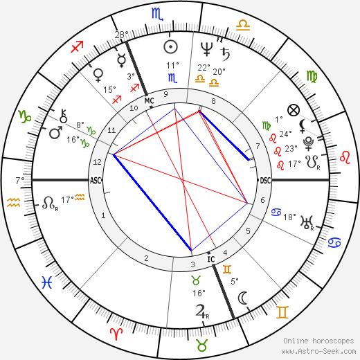 Roseanne Barr birth chart, biography, wikipedia 2018, 2019