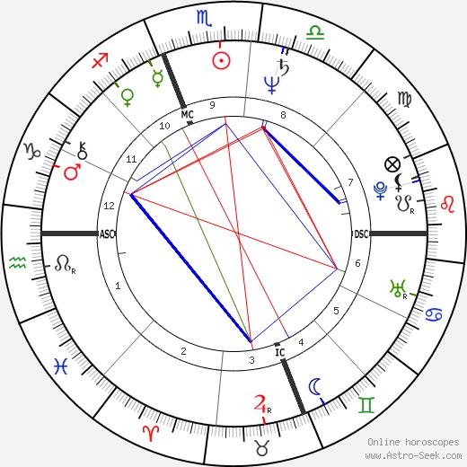 Roseanne Barr astro natal birth chart, Roseanne Barr horoscope, astrology