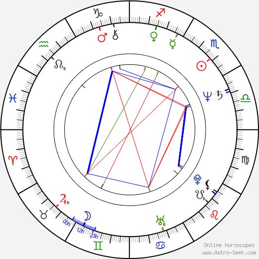 Roseanne Roseanne birth chart, Roseanne Roseanne astro natal horoscope, astrology