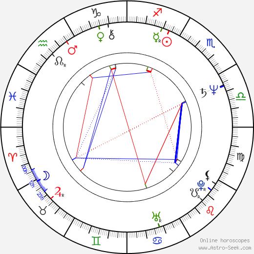 S. Epatha Merkerson astro natal birth chart, S. Epatha Merkerson horoscope, astrology