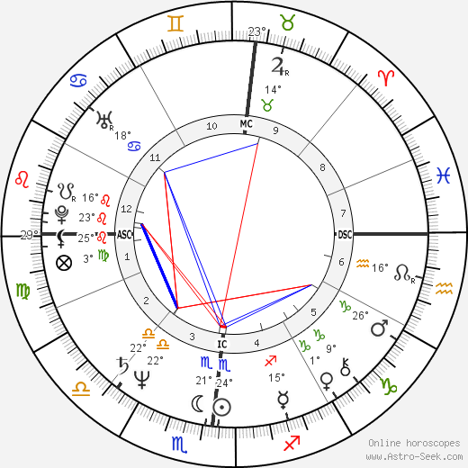 Terry Buske birth chart, biography, wikipedia 2019, 2020