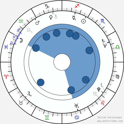 Ulrich Seidl wikipedia, horoscope, astrology, instagram