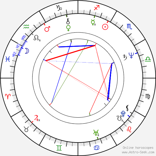 Ulrich Seidl birth chart, Ulrich Seidl astro natal horoscope, astrology