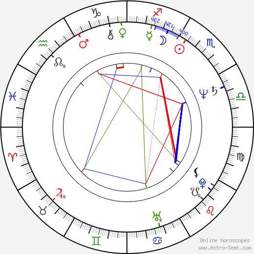 Vlad Radescu birth chart, Vlad Radescu astro natal horoscope, astrology