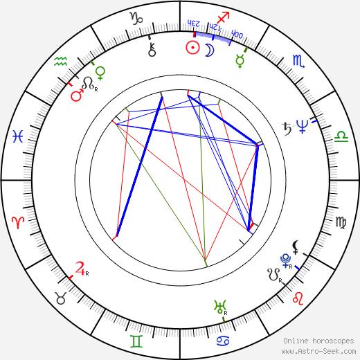 Aleš Pivoda birth chart, Aleš Pivoda astro natal horoscope, astrology