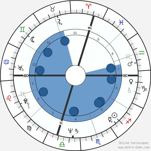 Anodea Judith wikipedia, horoscope, astrology, instagram