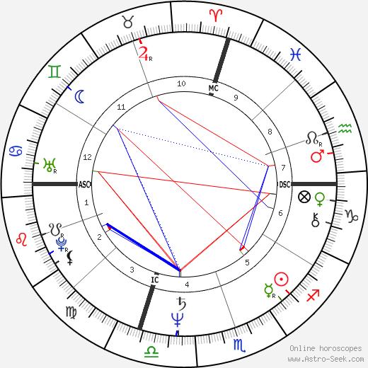 Anodea Judith день рождения гороскоп, Anodea Judith Натальная карта онлайн