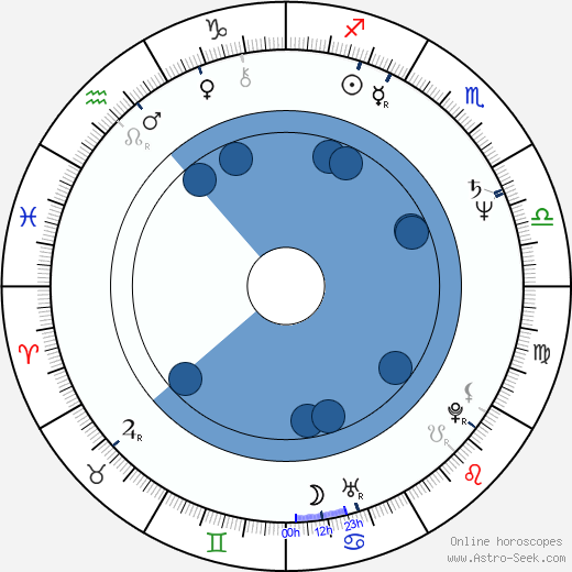 Bryan Russell wikipedia, horoscope, astrology, instagram