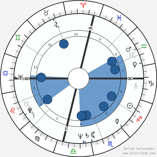 Cathy Rigby wikipedia, horoscope, astrology, instagram