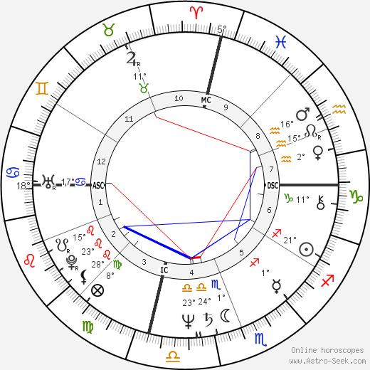 Cathy Rigby birth chart, biography, wikipedia 2019, 2020