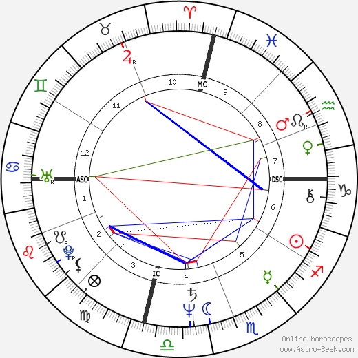 Cathy Rigby astro natal birth chart, Cathy Rigby horoscope, astrology