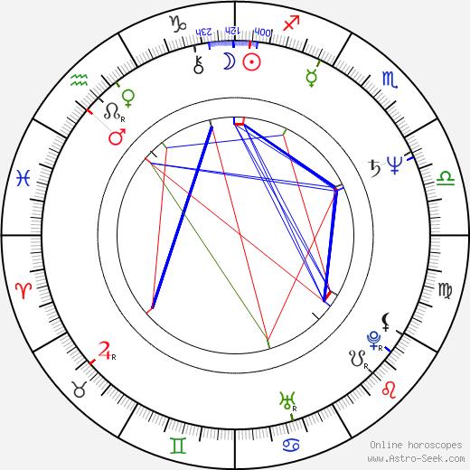 Charlotte Schwab день рождения гороскоп, Charlotte Schwab Натальная карта онлайн