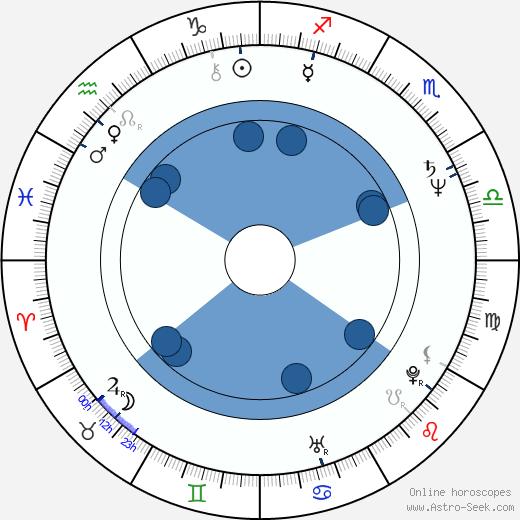 Ching-Ying Lam wikipedia, horoscope, astrology, instagram