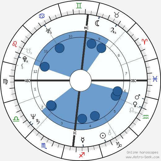 David Knopfler wikipedia, horoscope, astrology, instagram